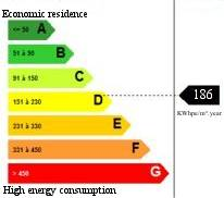 Mas for sale South of France - Energy consumption